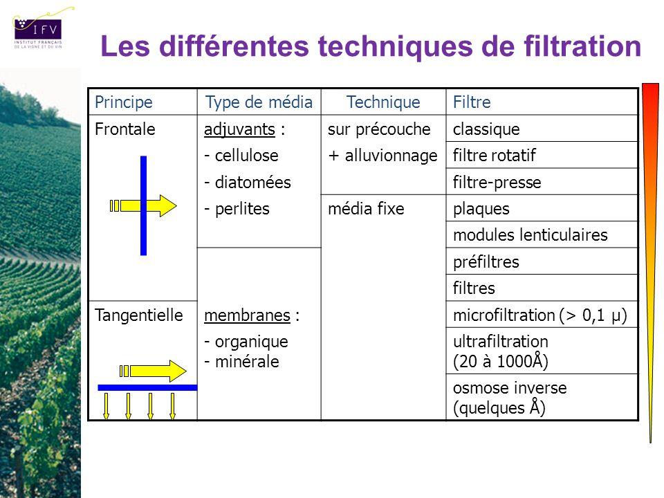 PrincipeType de médiaTechniqueFiltre Frontaleadjuvants :sur précoucheclassique - cellulose+ alluvionnagefiltre rotatif - diatoméesfiltre-presse - perl