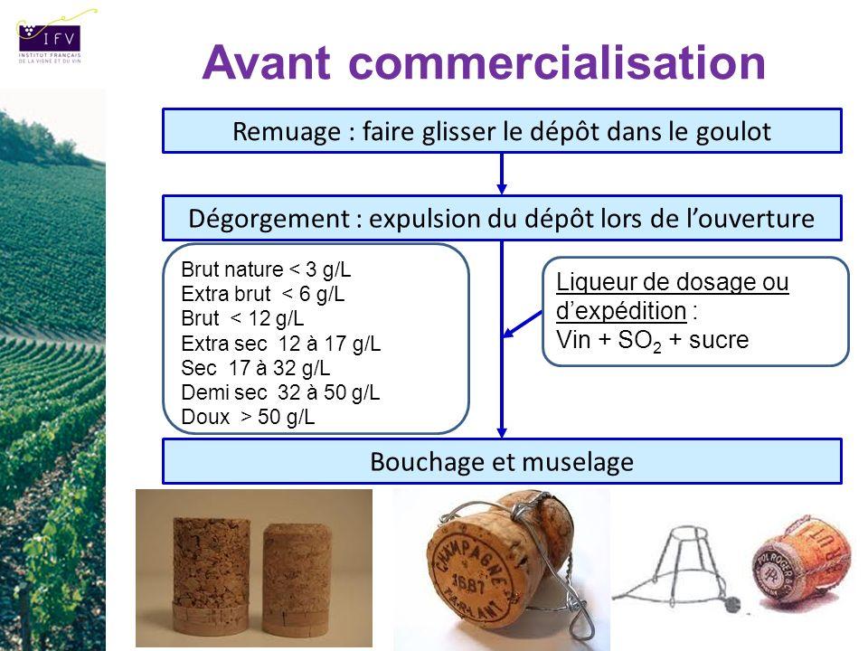 Avant commercialisation Remuage : faire glisser le dépôt dans le goulot Liqueur de dosage ou dexpédition : Vin + SO 2 + sucre Dégorgement : expulsion