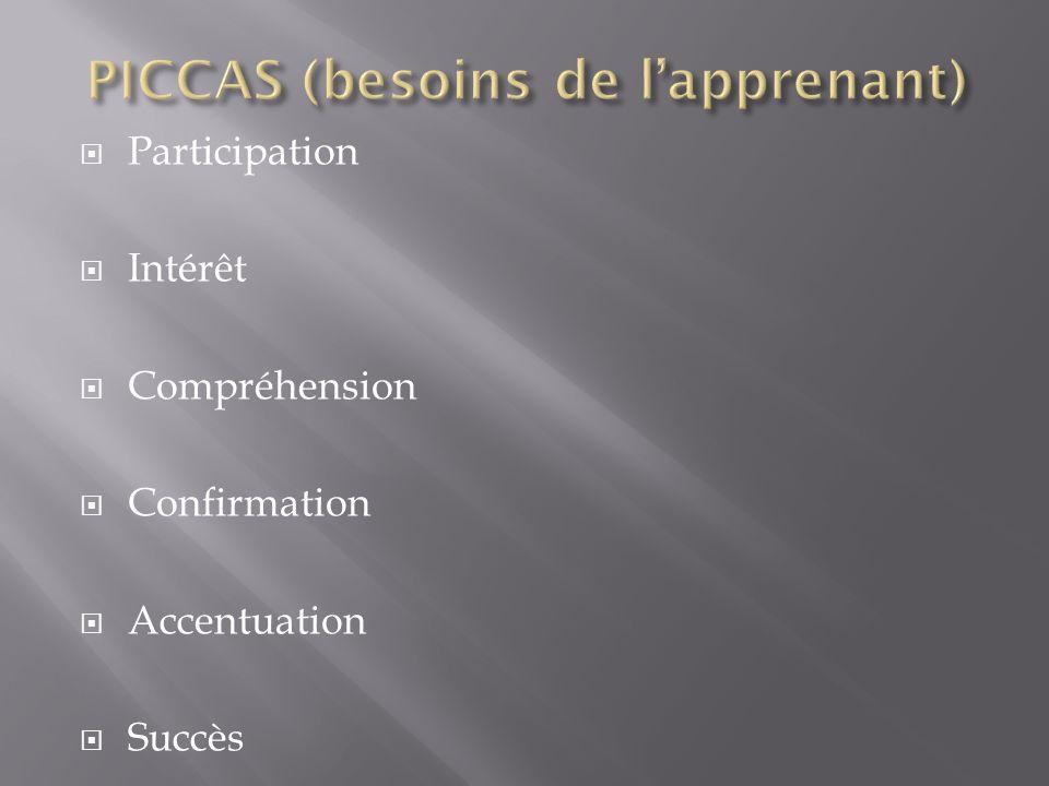 Participation Intérêt Compréhension Confirmation Accentuation Succès