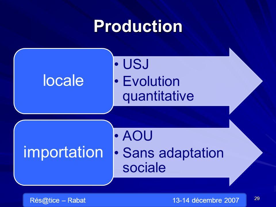 Production USJ Evolution quantitative locale AOU Sans adaptation sociale importation 29 Rés@tice – Rabat 13-14 décembre 2007