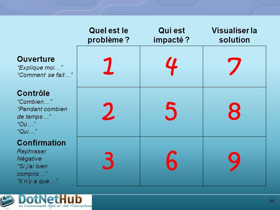 26 Quel est le problème ? Qui est impacté ? Visualiser la solution Ouverture Explique moi… Comment se fait… 147 Contrôle Combien… Pendant combien de t