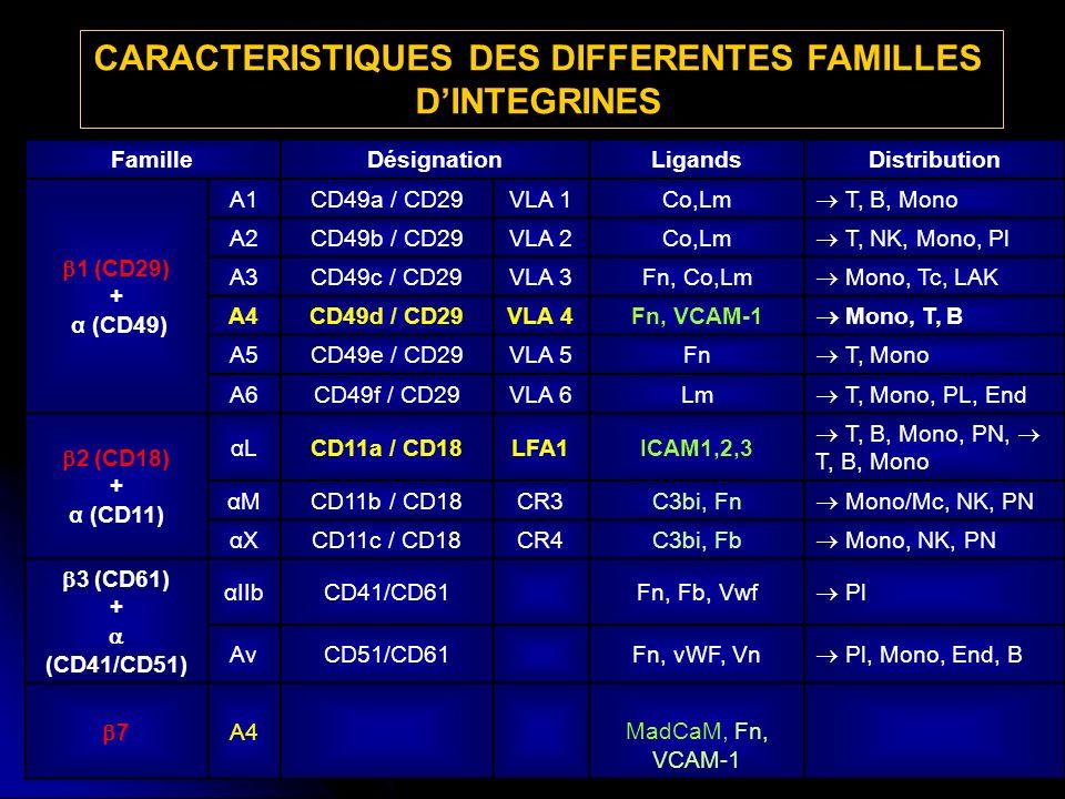 CARACTERISTIQUES DES DIFFERENTES FAMILLES DINTEGRINES T, B, Mono, NK, effecteurs gut α4β7α4β7 FamilleDésignationLigandsDistribution 1 (CD29) + α (CD49