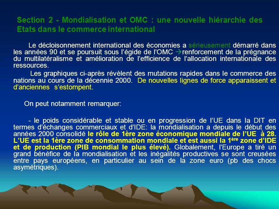 Section 2 - Mondialisation et OMC : une nouvelle hiérarchie des Etats dans le commerce international Le décloisonnement international des économies a sérieusement démarré dans les années 90 et se poursuit sous légide de lOMC renforcement de la prégnance du multilatéralisme et amélioration de lefficience de lallocation internationale des ressources.
