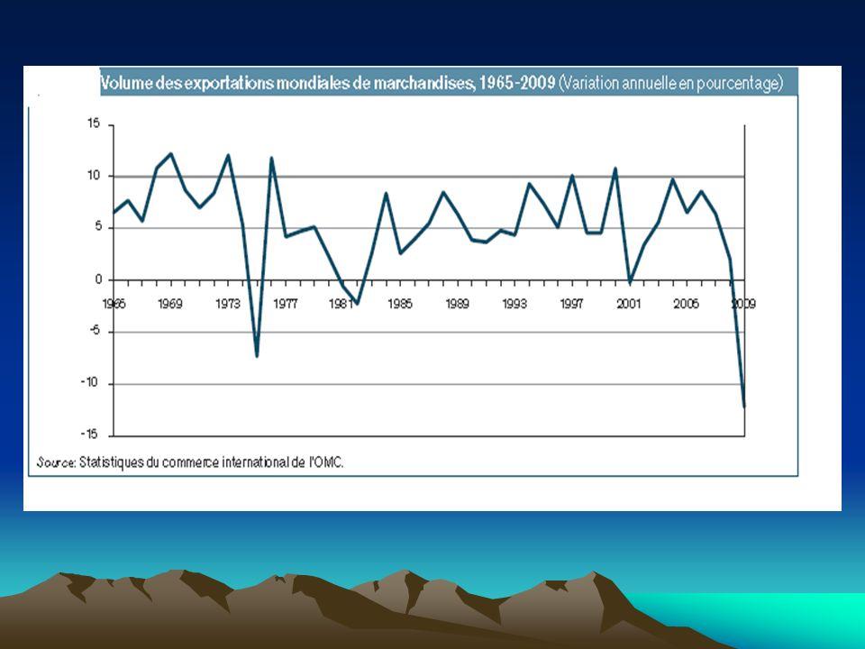Selon lOMC, Le commerce mondial devrait ralentir en 2012, pour s établir à 3,7 % contre 5 % en 2011.