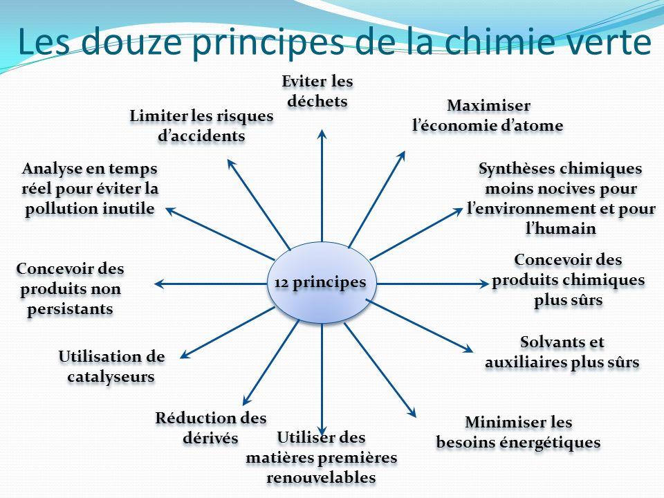 Les douze principes de la chimie verte 12 principes Eviter les déchets Eviter les déchets Concevoir des produits chimiques plus sûrs Utiliser des mati
