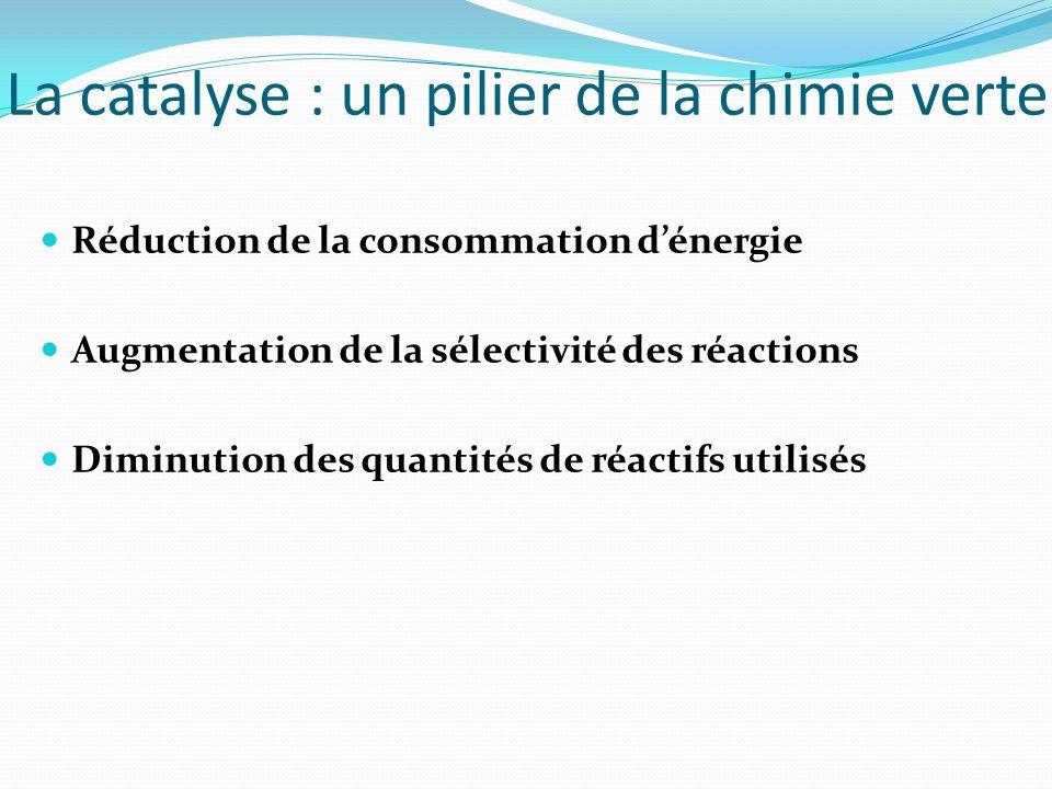 La catalyse : un pilier de la chimie verte Réduction de la consommation dénergie Augmentation de la sélectivité des réactions Diminution des quantités