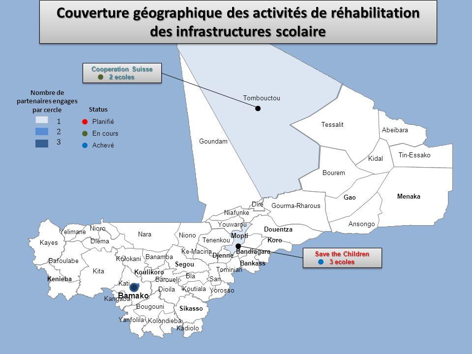 Couverture géographique des activités de réhabilitation des infrastructures scolaire 1 2 3 Nombre de partenaires engages par cercle En cours Achevé Pl