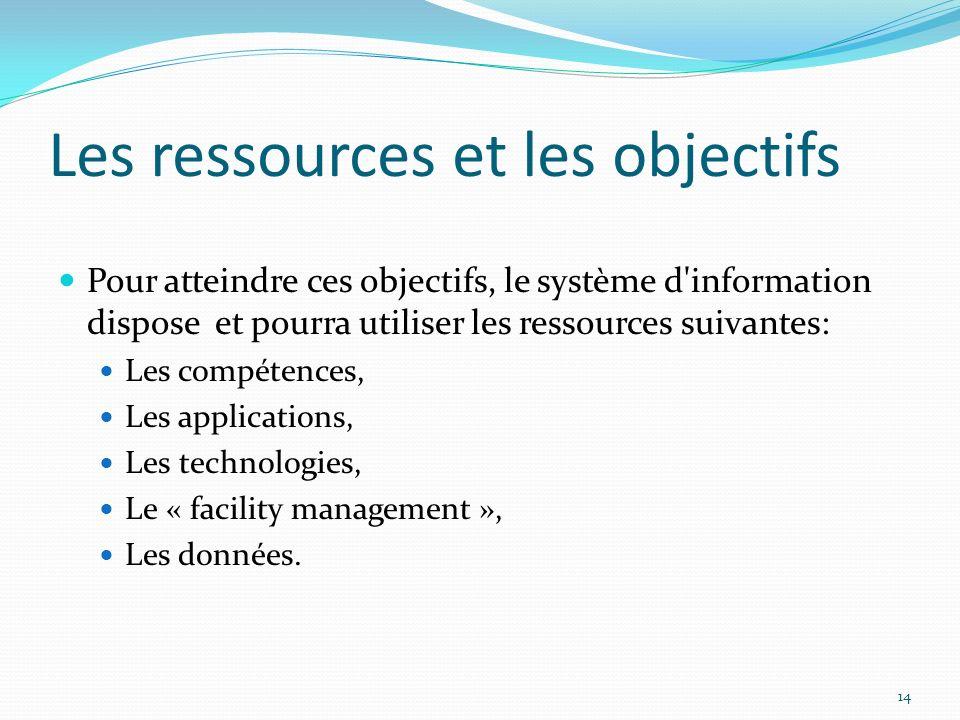 Les ressources et les objectifs Pour atteindre ces objectifs, le système d'information dispose et pourra utiliser les ressources suivantes: Les compét