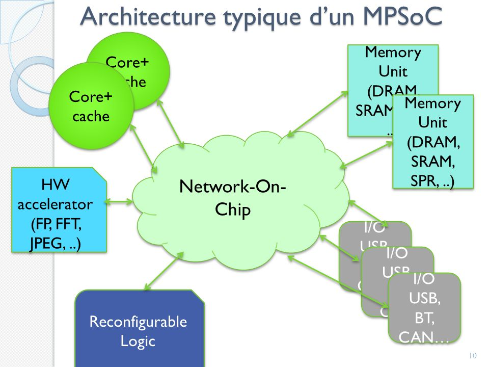 Architecture typique dun MPSoC 10 Network-On- Chip Core+ cache HW accelerator (FP, FFT, JPEG,..) Reconfigurable Logic Memory Unit (DRAM, SRAM, SPR,..)