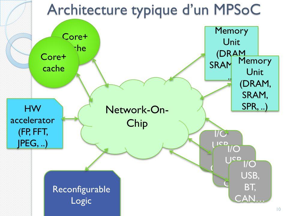 Architecture typique dun MPSoC 10 Network-On- Chip Core+ cache HW accelerator (FP, FFT, JPEG,..) Reconfigurable Logic Memory Unit (DRAM, SRAM, SPR,..) Memory Unit (DRAM, SRAM, SPR,..) Memory Unit (DRAM, SRAM, SPR,..) Memory Unit (DRAM, SRAM, SPR,..) I/O USB, BT, CAN I/O USB, BT, CAN I/O USB, BT, CAN I/O USB, BT, CAN I/O USB, BT, CAN… I/O USB, BT, CAN…