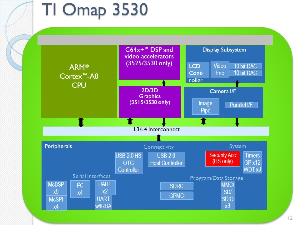 TI Omap 3530 12 ARM ® Cortex -A8 CPU L3/L4 Interconnect C64x+ DSP and video accelerators (3525/3530 only) Peripherals Program/Data Storage System I 2 C x4 Serial Interfaces 10 bit DAC Video Enc Display Subsystem Connectivity Security Acc (HS only) MMC/ SD/ SDIO x3 USB 2.0 Host Controller USB 2.0 HS OTG Controller GPMC SDRC UART x2 UART w/IRDA McBSP x5 McSPI x4 Timers GP x12 WDT x3 10 bit DAC LCD Cont- roller Image Pipe Parallel I/F Camera I/F 2D/3D Graphics (3515/3530 only)