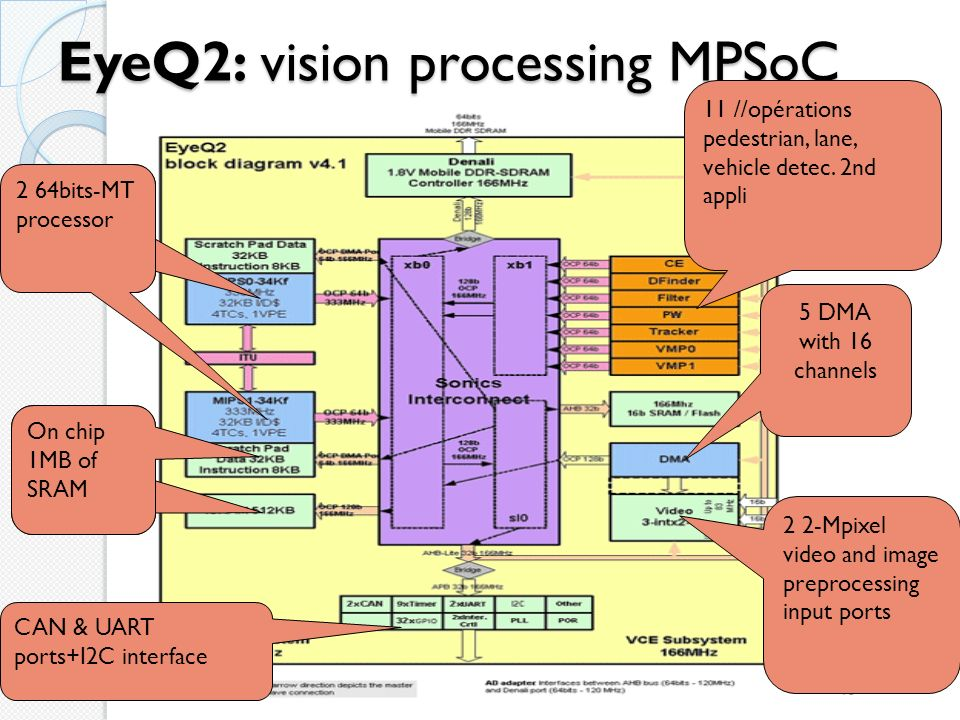 EyeQ2: vision processing MPSoC 13 On chip 1MB of SRAM 2 64bits-MT processor 5 DMA with 16 channels 2 2-Mpixel video and image preprocessing input port