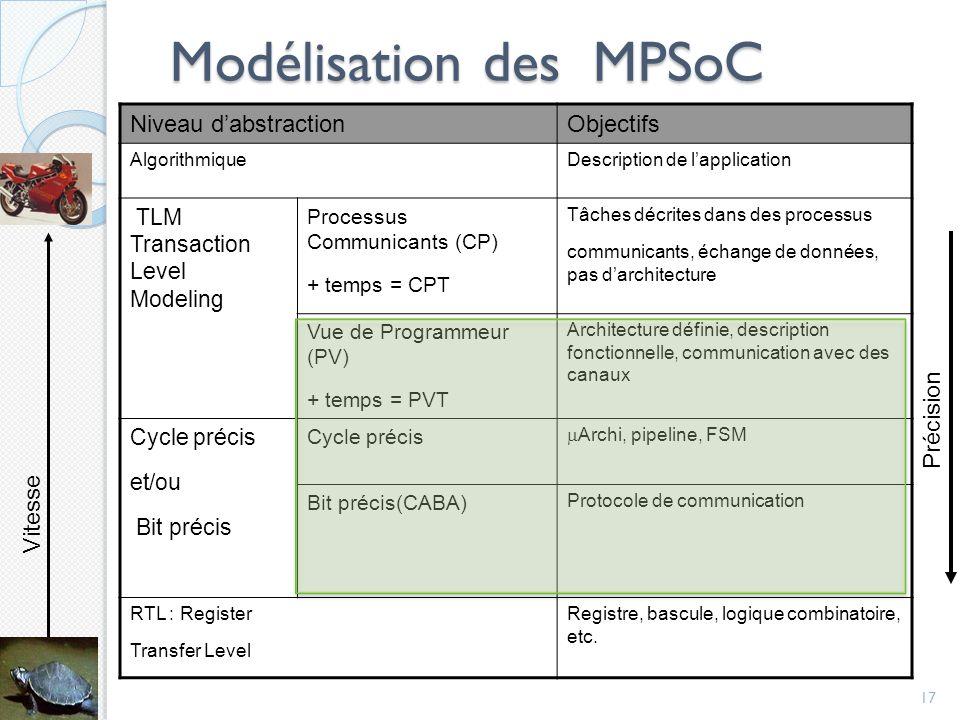 Modélisation des MPSoC 17 Niveau dabstractionObjectifs AlgorithmiqueDescription de lapplication TLM Transaction Level Modeling Processus Communicants (CP) + temps = CPT Tâches décrites dans des processus communicants, échange de données, pas darchitecture Vue de Programmeur (PV) + temps = PVT Architecture définie, description fonctionnelle, communication avec des canaux Cycle précis et/ou Bit précis Cycle précis Archi, pipeline, FSM Bit précis(CABA) Protocole de communication RTL : Register Transfer Level Registre, bascule, logique combinatoire, etc.