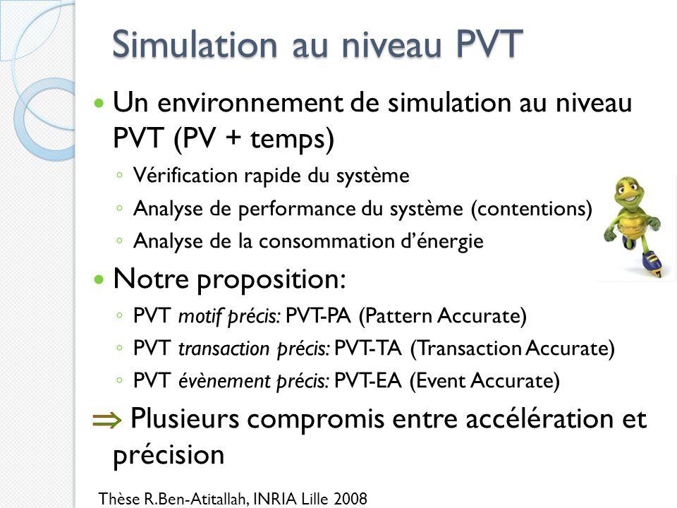 Simulation au niveau PVT Thèse R.Ben-Atitallah, INRIA Lille 2008