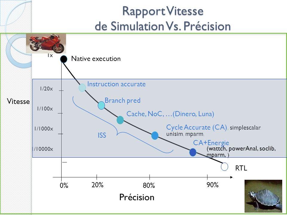 Rapport Vitesse de Simulation Vs.