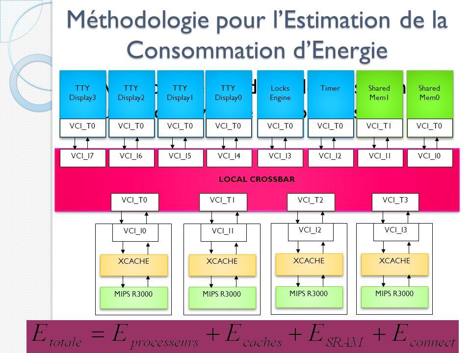 Méthodologie pour lEstimation de la Consommation dEnergie Développer des modèles de consommation pour chaque type de composants 20 MIPS R3000 XCACHE VCI_I0 LOCAL CROSSBAR MIPS R3000 XCACHE VCI_I1 MIPS R3000 XCACHE VCI_I2 MIPS R3000 XCACHE VCI_I3 VCI_T0VCI_T1VCI_T2VCI_T3 VCI_I0VCI_I1VCI_I2VCI_I3VCI_I4VCI_I5VCI_I6VCI_I7 Shared Mem0 Shared Mem1 Timer Locks Engine Locks Engine TTY Display0 TTY Display0 TTY Display1 TTY Display1 TTY Display2 TTY Display2 TTY Display3 TTY Display3 VCI_T0VCI_T1VCI_T0