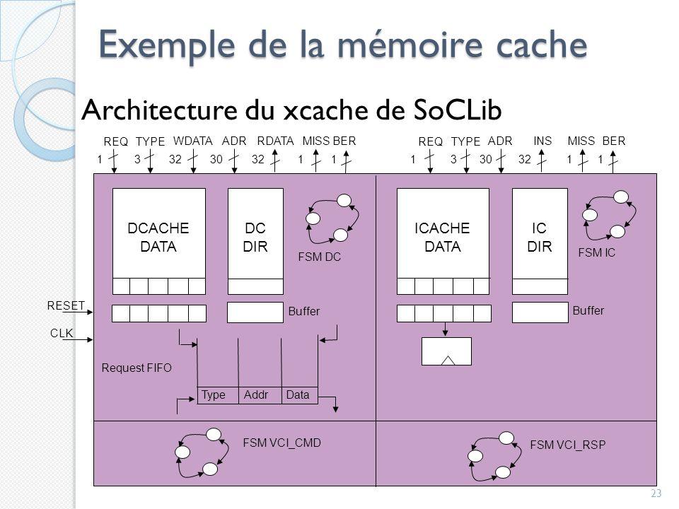 Exemple de la mémoire cache Architecture du xcache de SoCLib 23