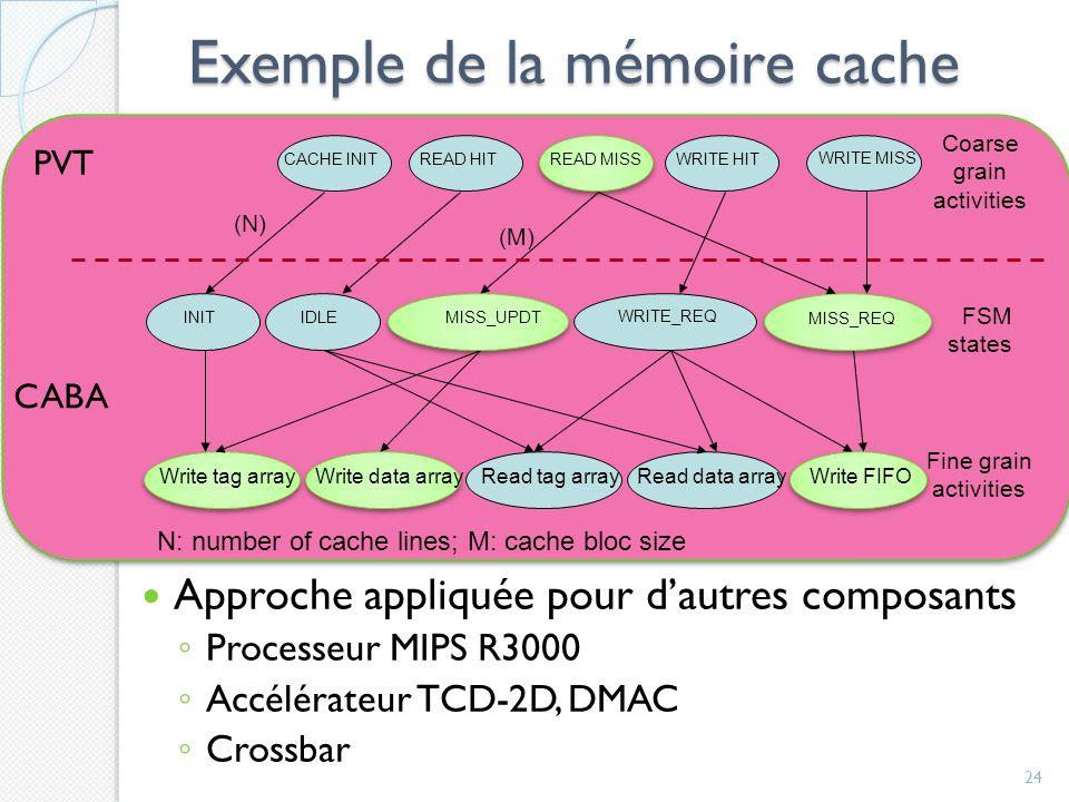 Exemple de la mémoire cache Approche appliquée pour dautres composants Processeur MIPS R3000 Accélérateur TCD-2D, DMAC Crossbar 24 Write tag arrayWrite data arrayWrite FIFO MISS_UPDT MISS_REQ READ MISS (M) Read tag arrayRead data array INIT IDLE WRITE_REQ Fine grain activities FSM states CACHE INIT READ HIT WRITE HIT Coarse grain activities (N) N: number of cache lines; M: cache bloc size WRITE MISS PVT CABA