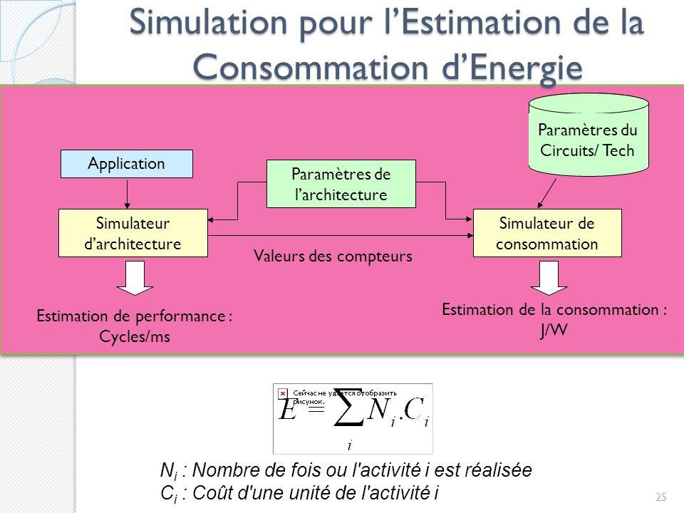 Simulation pour lEstimation de la Consommation dEnergie 25 Simulateur darchitecture Simulateur de consommation Paramètres de larchitecture Paramètres du Circuits/ Tech Valeurs des compteurs Application Estimation de performance : Cycles/ms Estimation de la consommation : J/W N i : Nombre de fois ou l activité i est réalisée C i : Coût d une unité de l activité i