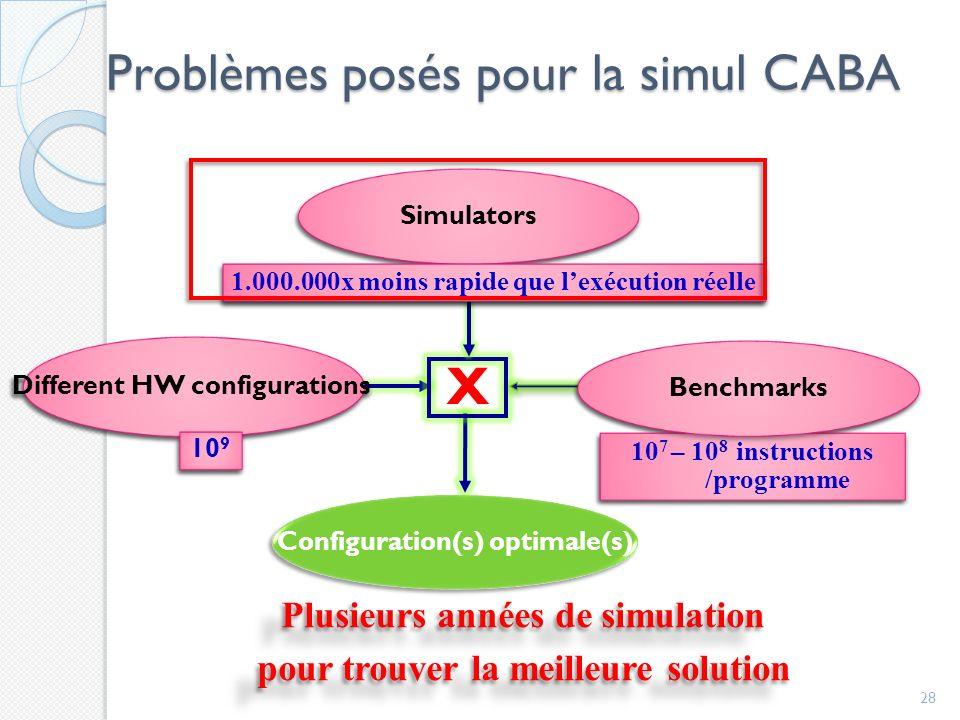 Problèmes posés pour la simul CABA 28 X
