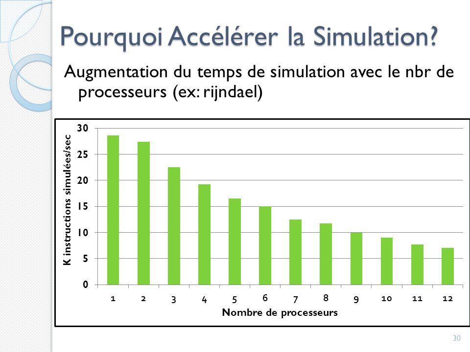 Pourquoi Accélérer la Simulation.