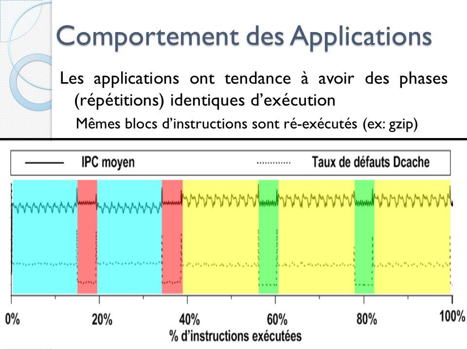 Comportement des Applications Les applications ont tendance à avoir des phases (répétitions) identiques dexécution Mêmes blocs dinstructions sont ré-exécutés (ex: gzip) 33