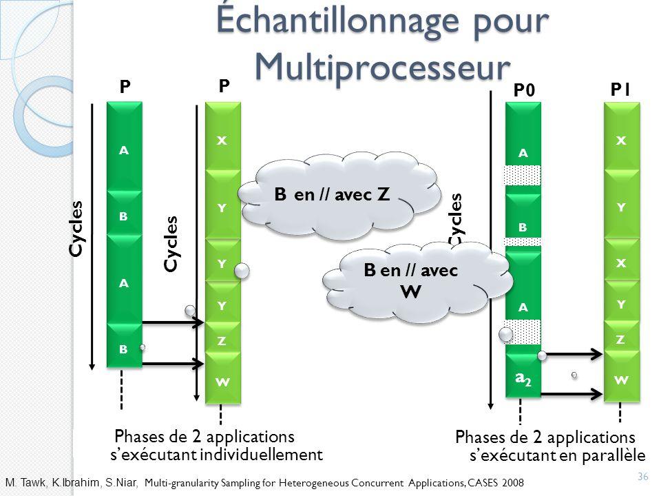 Échantillonnage pour Multiprocesseur 36 Phases de 2 applications sexécutant individuellement Cycles A A B B A A a2a2 a2a2 X X Y Y X X Y Y Z Z W W P0 P1 Phases de 2 applications sexécutant en parallèle B en // avec W M.