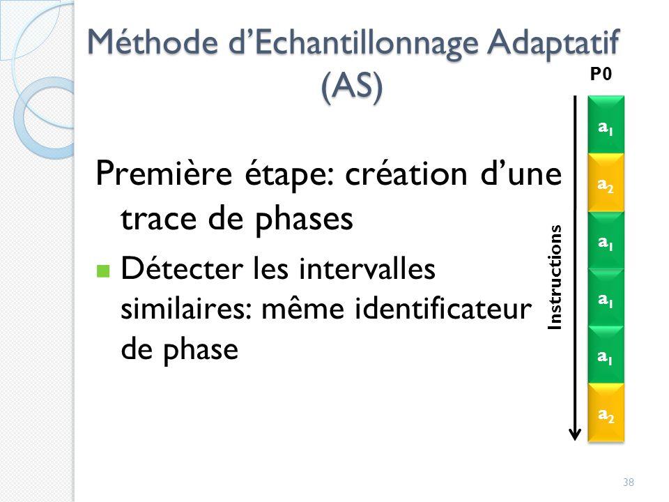 Méthode dEchantillonnage Adaptatif (AS) 38 Première étape: création dune trace de phases Détecter les intervalles similaires: même identificateur de phase a1a1 a1a1 a1a1 a1a1 a1a1 a1a1 a2a2 a2a2 a1a1 a1a1 a2a2 a2a2 P0 Instructions