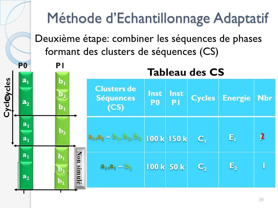 Méthode dEchantillonnage Adaptatif 39 Cycles Clusters de Séquences (CS) Inst P0 Inst P1 CyclesEnergieNbr a 1,a 2 – b 1, b 2, b 3 100 k 150 k C1C1 C1C1 E1E1 E1E1 1 1 a 1,a 1 – b 3 100 k 50 k C2C2 C2C2 E2E2 E2E2 1 1 2 2 Tableau des CS P0P1 b3b3 a1a1 a1a1 a1a1 b1b1 b1b1 b2b2 b1b1 b1b1 b2b2 a2a2 a1a1 a2a2 b1b1 b2b2 b1b1 Cycles a1a1 a1a1 a1a1 a2a2 a2a2 a2a2 b1b1 b1b1 b1b1 b1b1 b2b2 b2b2 Non simulé a1a1 a1a1 b3b3 b3b3 a1a1 a1a1 a1a1 a1a1 a2a2 a2a2 b1b1 b1b1 b1b1 b1b1 b2b2 b2b2 Deuxième étape: combiner les séquences de phases formant des clusters de séquences (CS)