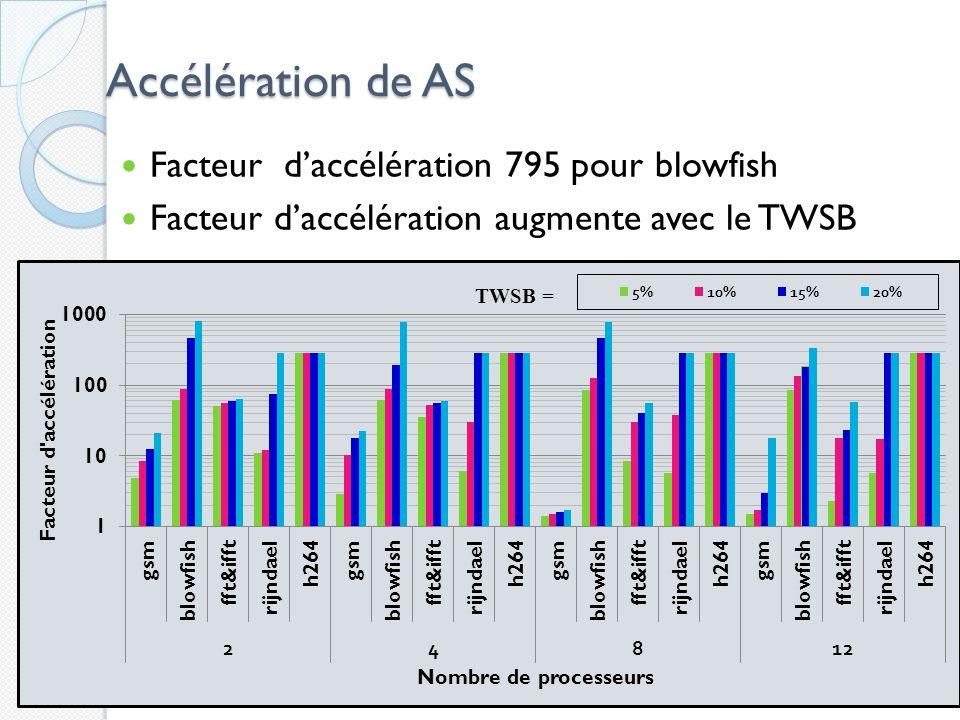 Accélération de AS Facteur daccélération 795 pour blowfish Facteur daccélération augmente avec le TWSB 40