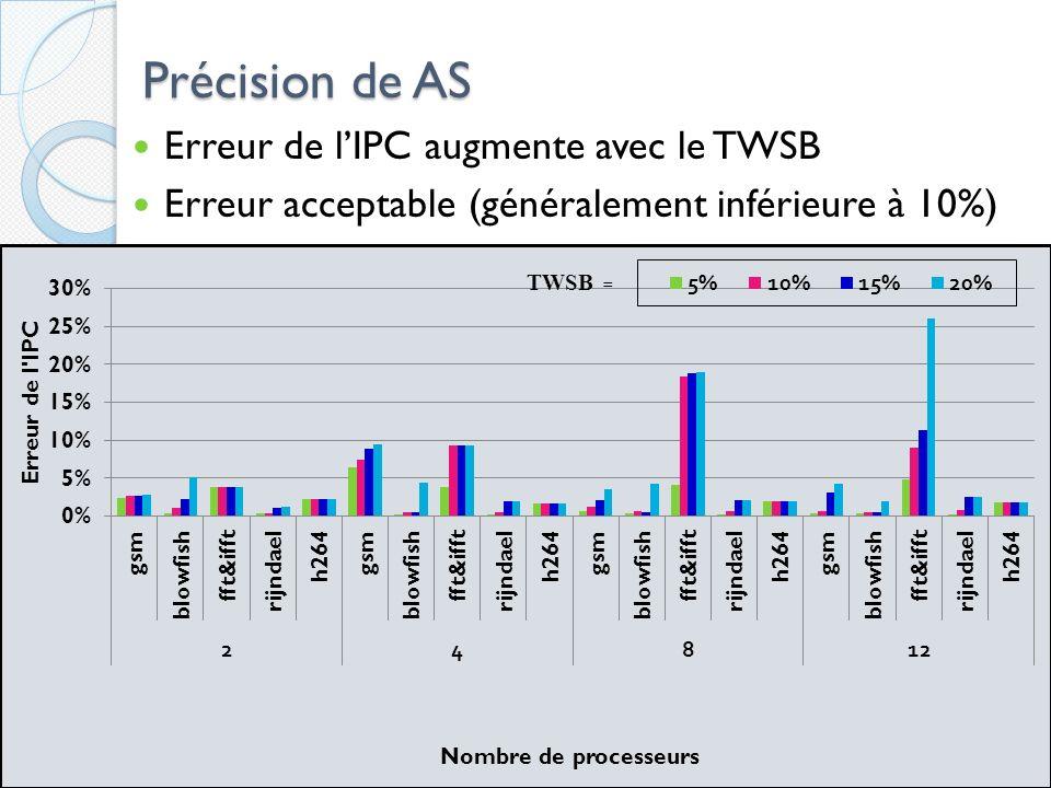 Précision de AS Erreur de lIPC augmente avec le TWSB Erreur acceptable (généralement inférieure à 10%) 41