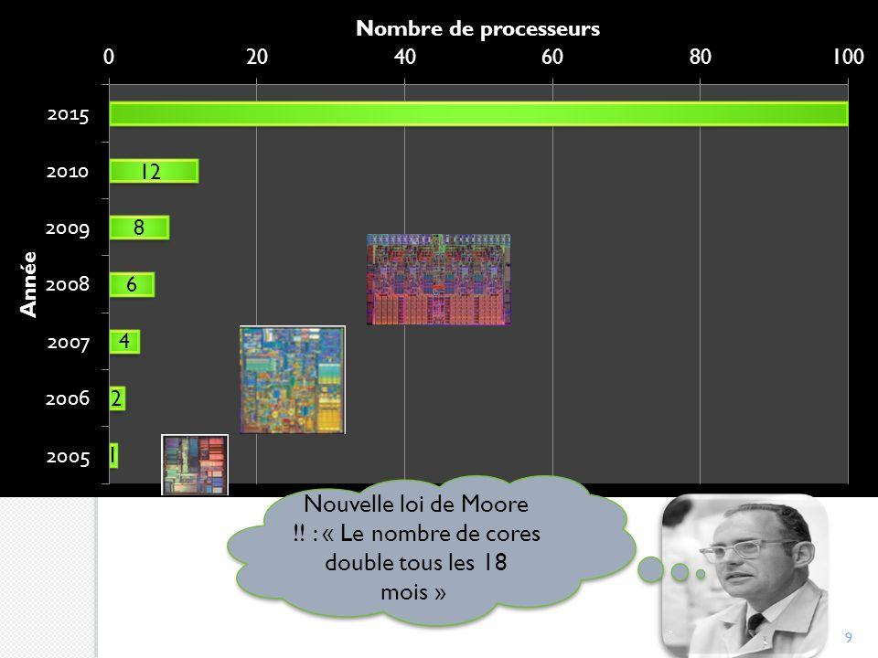 99 Nouvelle loi de Moore !! : « Le nombre de cores double tous les 18 mois »