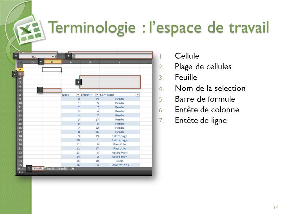 Terminologie : lespace de travail 1. Cellule 2. Plage de cellules 3. Feuille 4. Nom de la sélection 5. Barre de formule 6. Entête de colonne 7. Entête