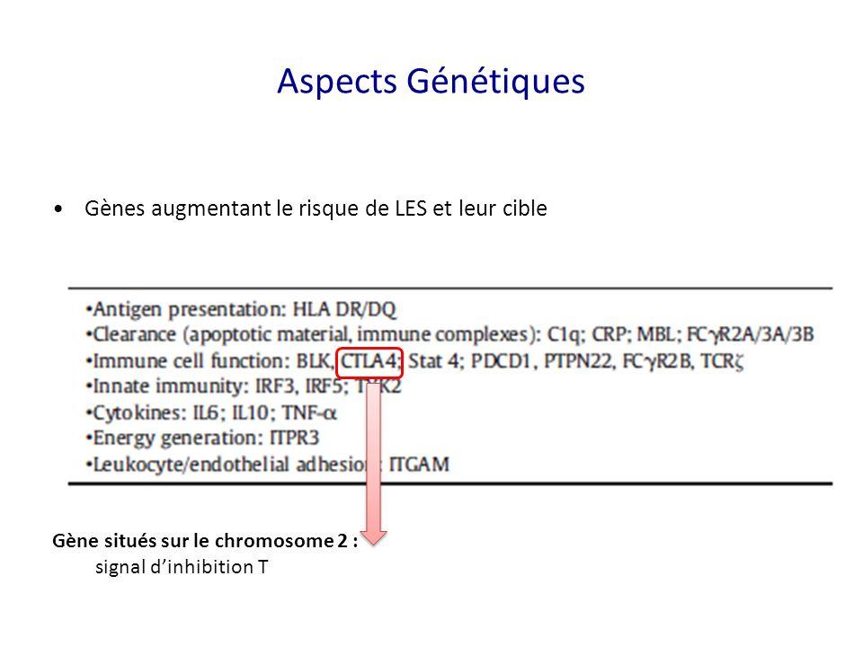 Gènes augmentant le risque de LES et leur cible Gène situés sur le chromosome 2 : signal dinhibition T Aspects Génétiques