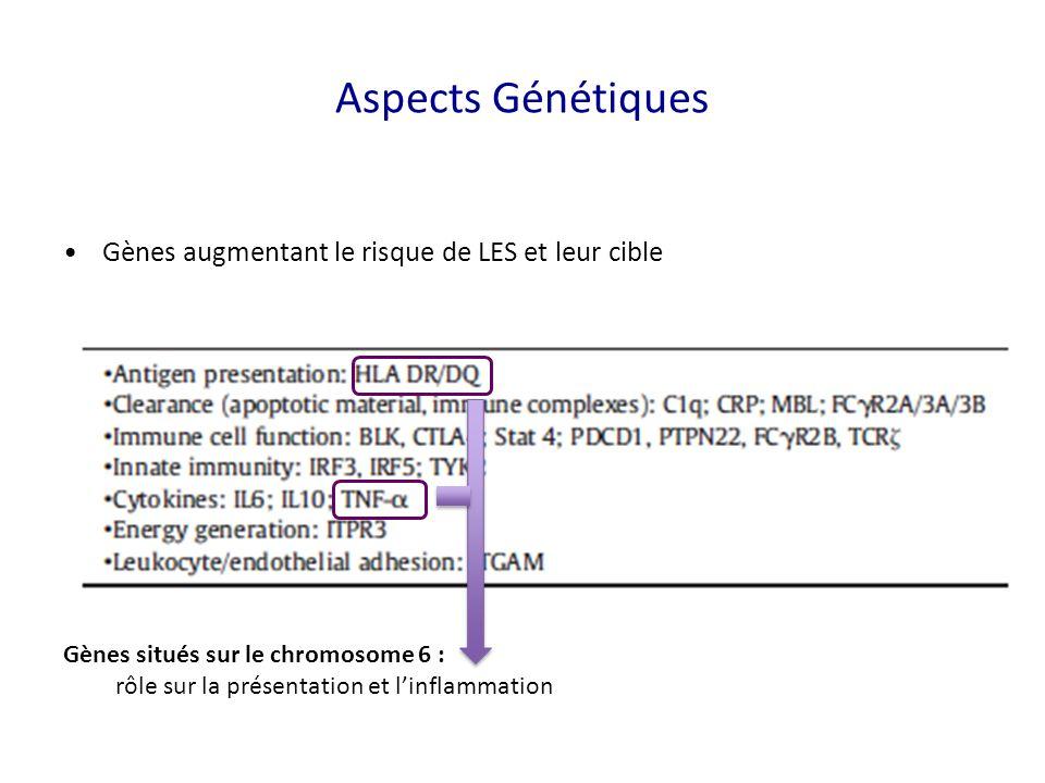 Gènes augmentant le risque de LES et leur cible Gènes situés sur le chromosome 6 : rôle sur la présentation et linflammation Aspects Génétiques