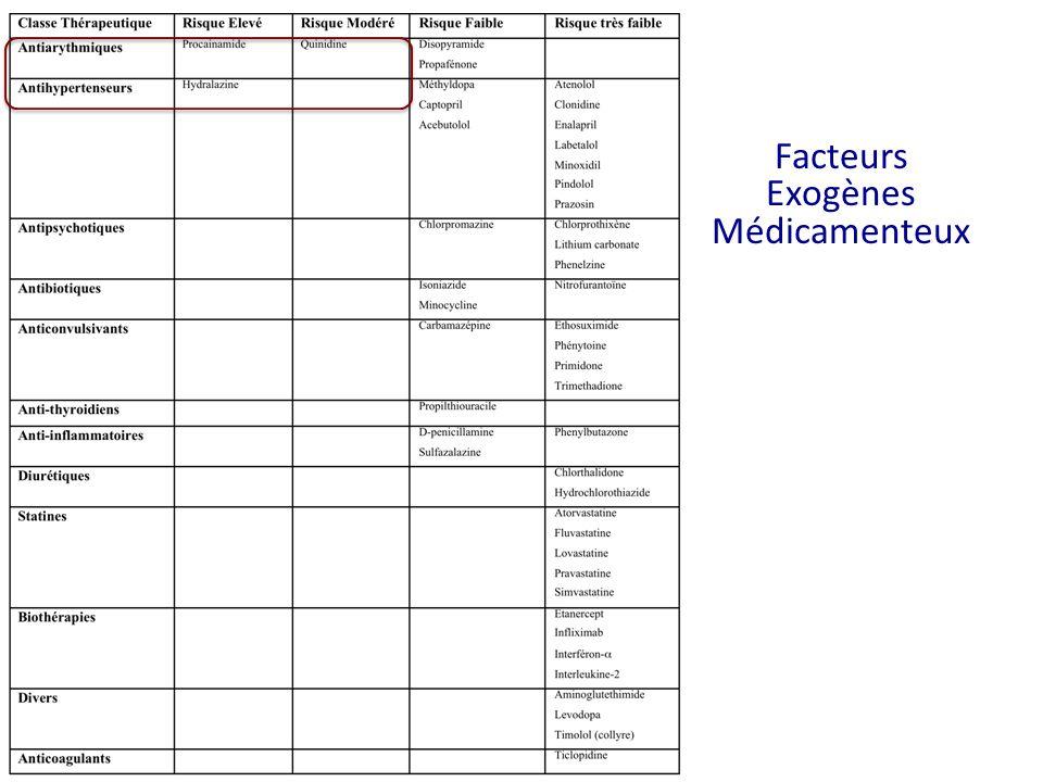 Facteurs Exogènes Médicamenteux