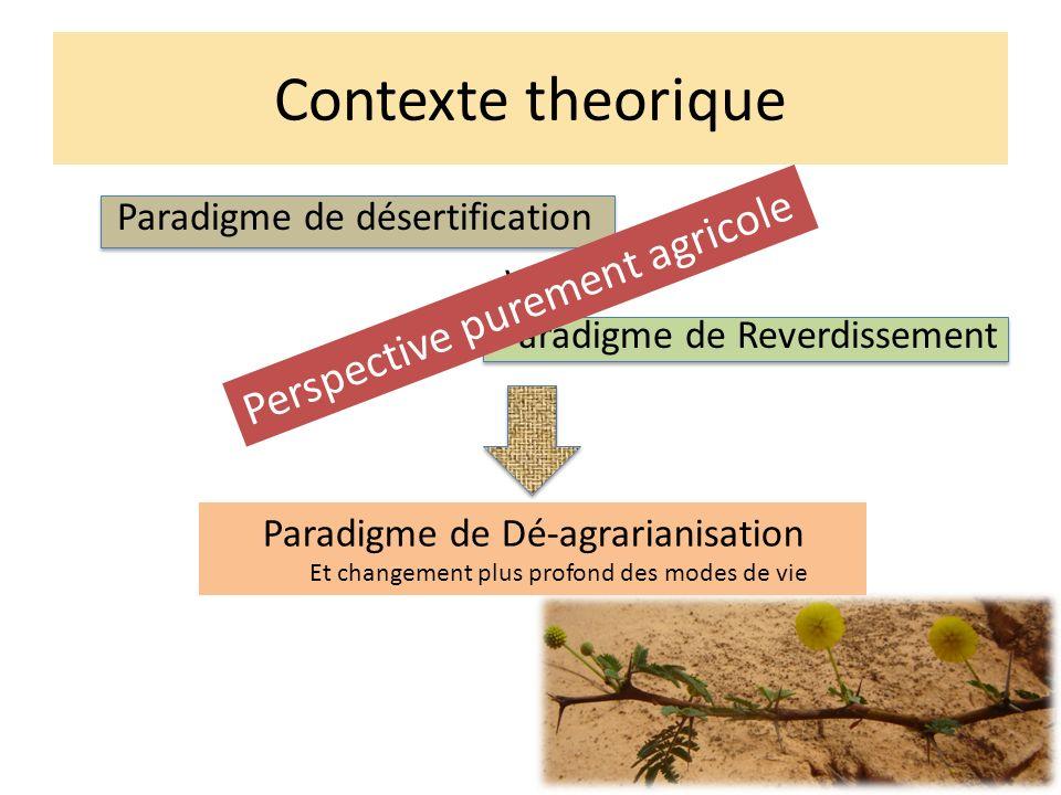 Contexte theorique Paradigme de désertification versus Paradigme de Reverdissement Paradigme de Dé-agrarianisation Et changement plus profond des modes de vie Perspective purement agricole