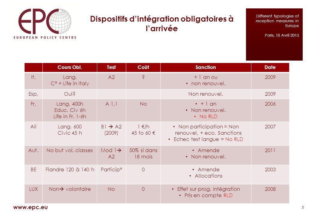 Dispositifs dintégration obligatoires à larrivée 5 www.epc.eu Different typologies of reception measures in Europe Paris, 18 Avril 2013 Cours Obl.Test