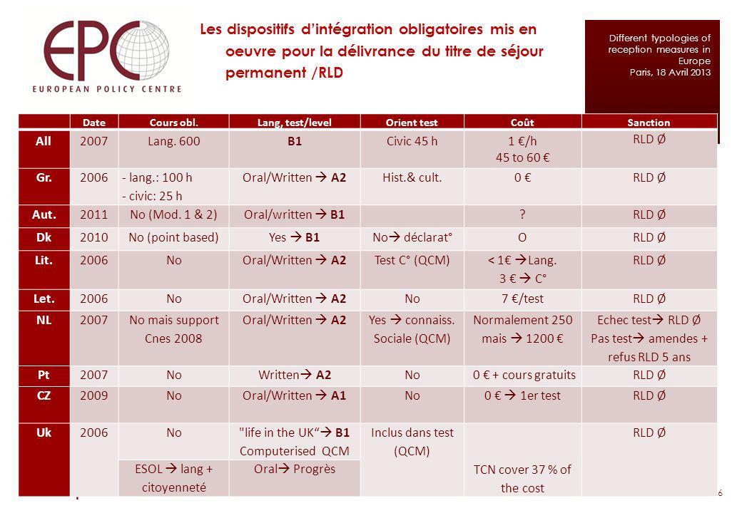 Les dispositifs dintégration obligatoires mis en oeuvre pour la délivrance du titre de séjour permanent /RLD 6 www.epc.eu Different typologies of rece