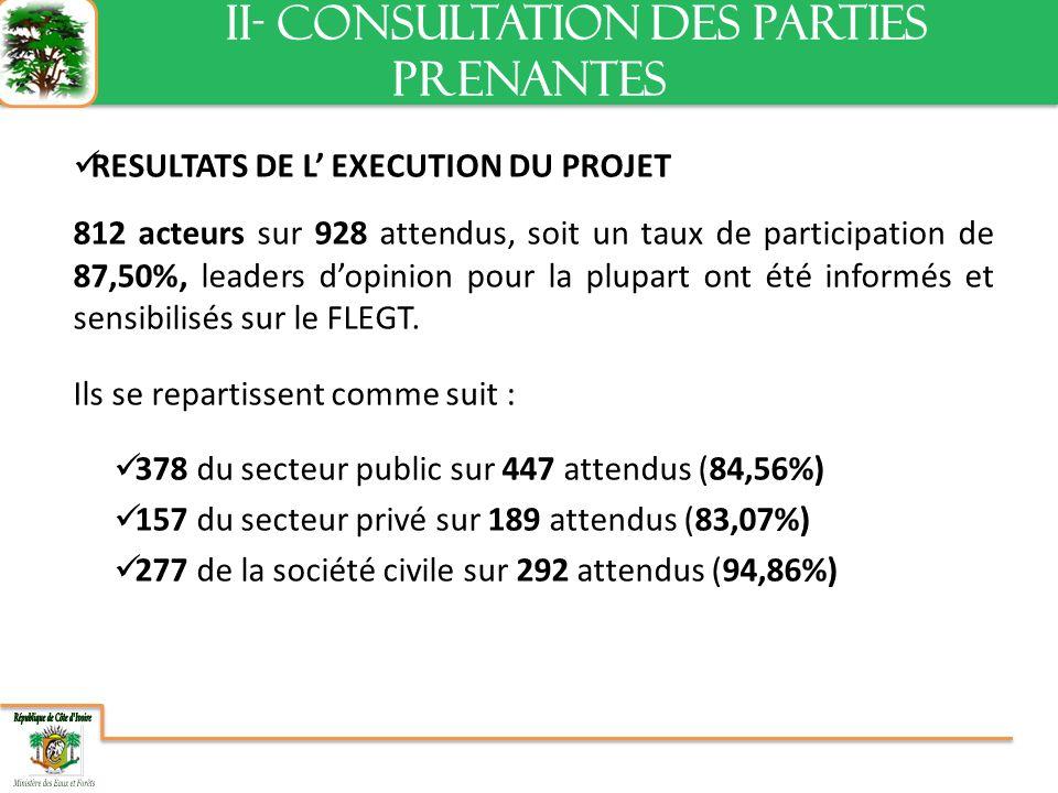 RESULTATS DE L EXECUTION DU PROJET 812 acteurs sur 928 attendus, soit un taux de participation de 87,50%, leaders dopinion pour la plupart ont été informés et sensibilisés sur le FLEGT.