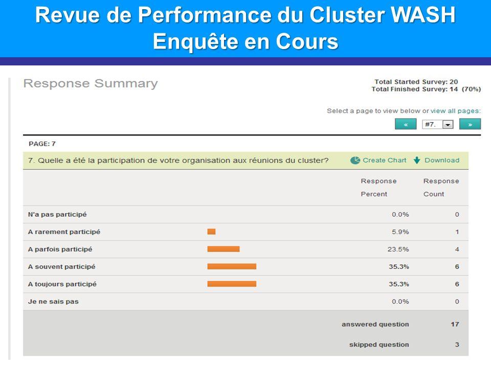 Revue de Performance du Cluster WASH Enquête en Cours 12