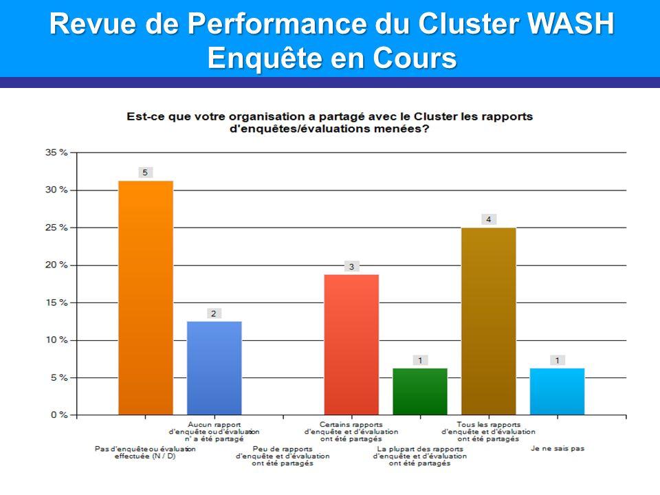 Revue de Performance du Cluster WASH Enquête en Cours 13