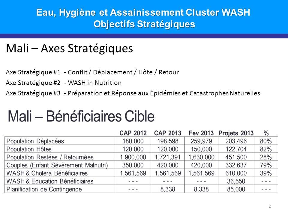 Introduction Mali – Axes Stratégiques Axe Stratégique #1 - Conflit / Déplacement / Hôte / Retour Axe Stratégique #2 - WASH in Nutrition Axe Stratégique #3 - Préparation et Réponse aux Épidémies et Catastrophes Naturelles Eau, Hygiène et Assainissement Cluster WASH Objectifs Stratégiques Objectifs Stratégiques 2