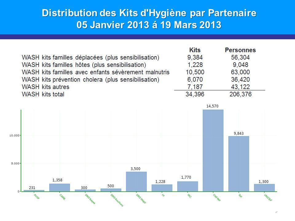 Distribution des Kits d Hygiène par Partenaire 05 Janvier 2013 á 19 Mars 2013 3 231 1,358 300 500 3,500 1,228 1,770 14,570 9,843 1,300