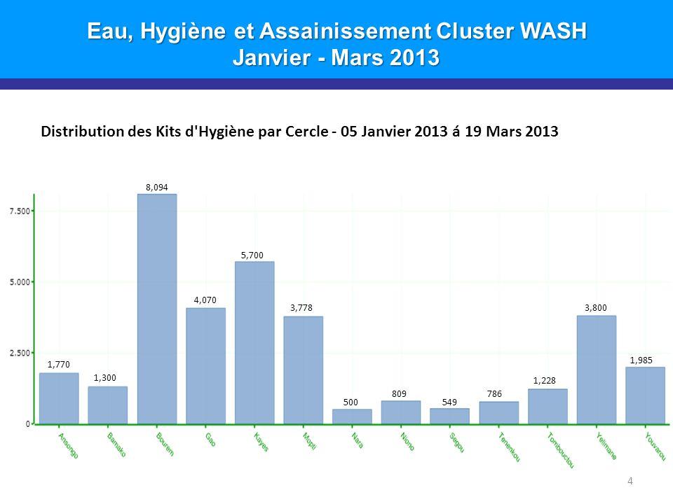 Eau, Hygiène et Assainissement Cluster WASH Janvier - Mars 2013 Distribution des Kits d Hygiène par Cercle - 05 Janvier 2013 á 19 Mars 2013 4 1,770 1,300 8,094 4,070 5,700 3,778 500 809 549 786 1,228 3,800 1,985