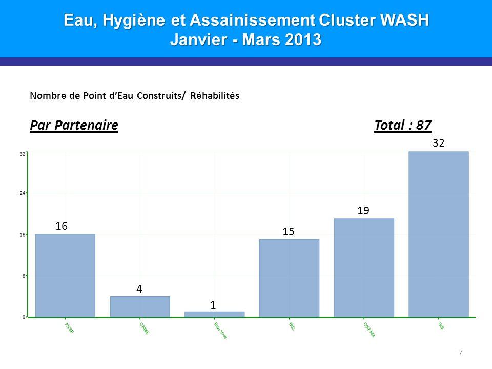 Eau, Hygiène et Assainissement Cluster WASH Janvier - Mars 2013 Nombre de Point dEau Construits/ Réhabilités Par PartenaireTotal : 87 7 16 4 1 15 19 32