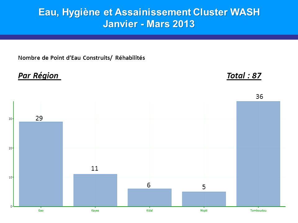 Eau, Hygiène et Assainissement Cluster WASH Janvier - Mars 2013 Nombre de Point dEau Construits/ Réhabilités Par Région Total : 87 8 29 11 6 5 36