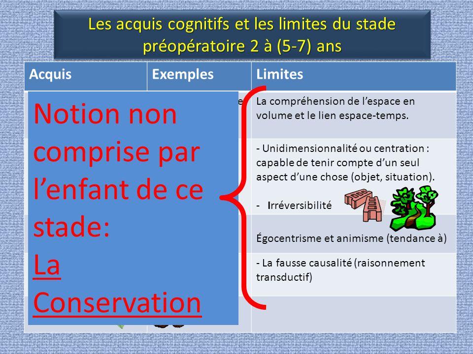 Les acquis cognitifs et les limites du stade préopératoire 2 à (5-7) ans AcquisExemplesLimites Représentation mentale symbolique/abstraite action, poids, taille, temps, espace ( limité!) La compréhension de lespace en volume et le lien espace-temps.
