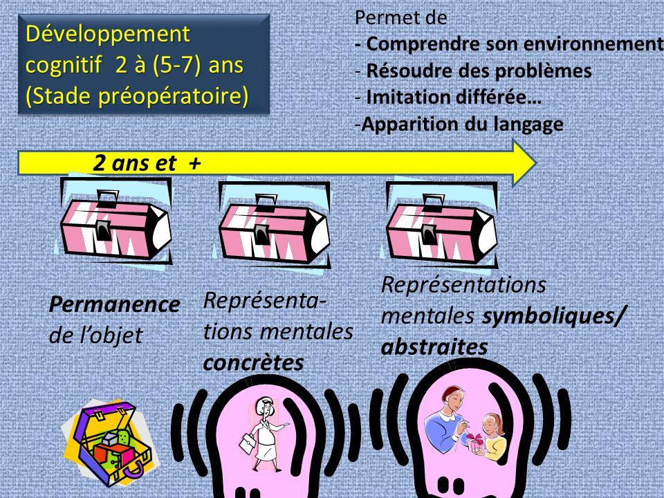 Permanence de lobjet Représenta- tions mentales concrètes Représenta- tions mentales symbolique/ abstraites Après .