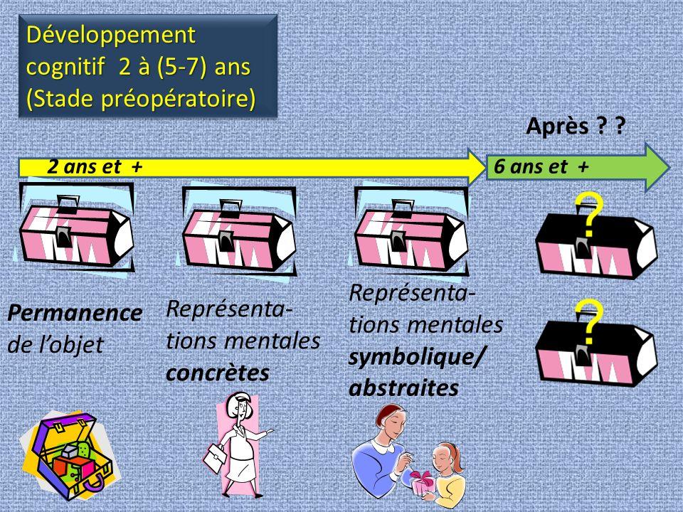 Le stade Opérations concrètes (5-7) à 11 ans MaintenantExemplesLimites Représentation mentale symbolique/abstraite +significative (temps, espace, volume, quantité) - Calcul du parcours et du temps pour se rendre à une destination...
